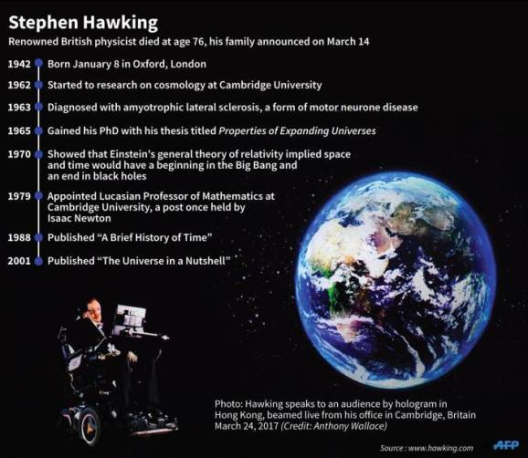 stephen hawkins dies at 76